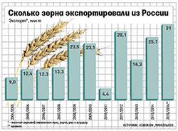 статистика экспорта зерна 2016